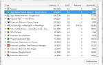 Как контролировать использование памяти Google Chromes и освободить оперативную память