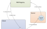 Все о реестре Java RMI и как его использовать