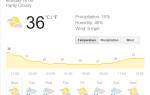 7 лучших бесплатных погодных приложений для Android