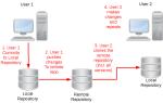 Управляйте версиями файлов как программист с помощью Git