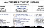 Лучшие фильмы, которые вы не видели, могут быть в этих списках