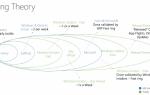Объяснение веток обновления и обслуживания Windows 10