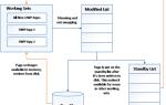 Как сжатие ОЗУ улучшает отзывчивость памяти в Windows 10