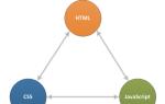 Что такое JavaScript и как он работает?