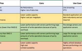 Как настроить RAID-массив RAID в Linux