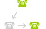 Как настроить переадресацию звонков с помощью Google Voice