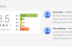 Почему вы не должны доверять рейтингам приложений в Google Play